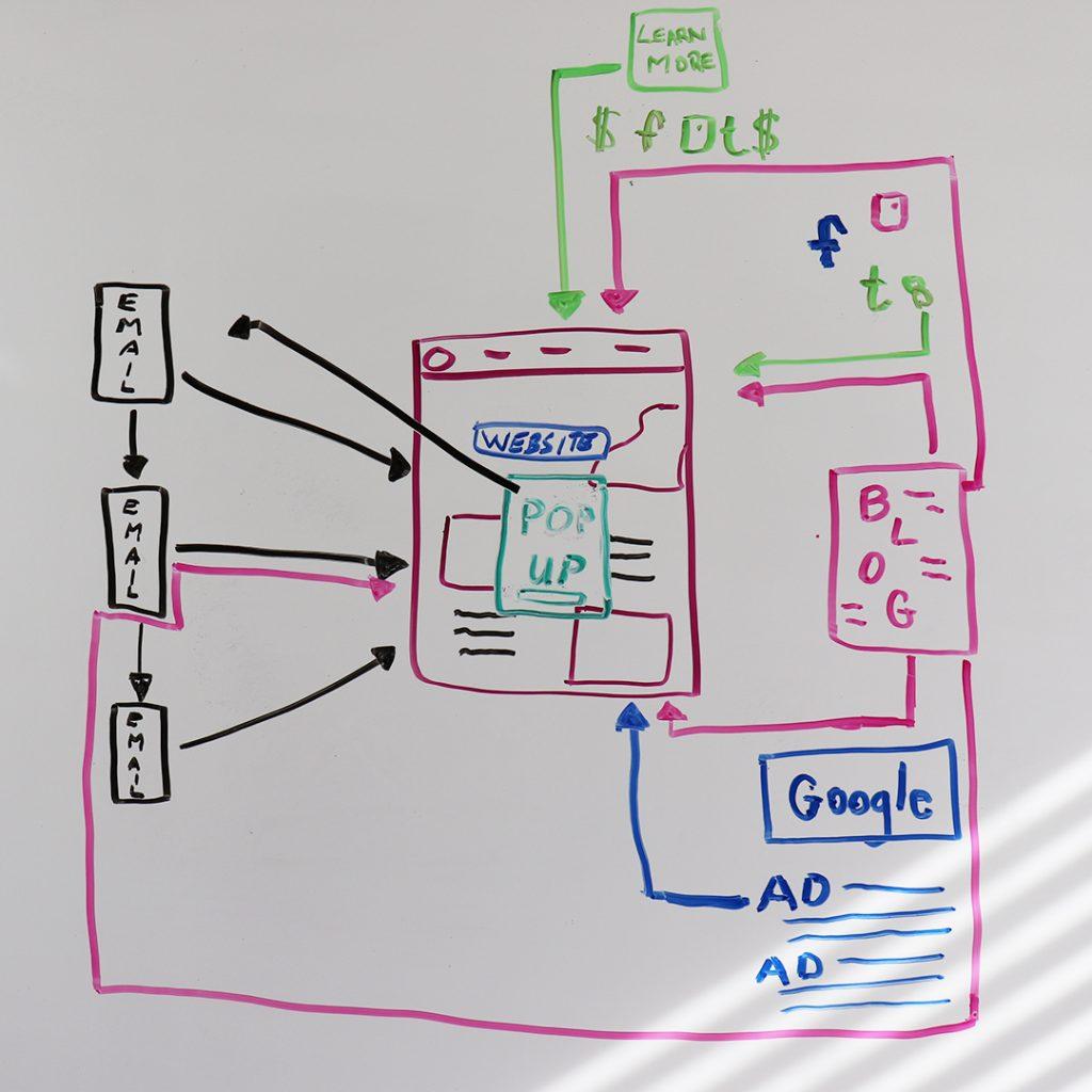email digital marketing map